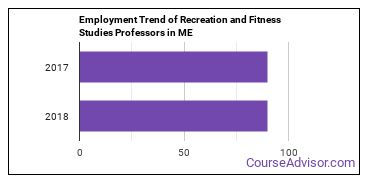 Recreation and Fitness Studies Professors in ME Employment Trend