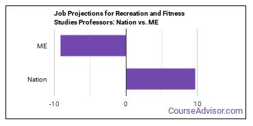 Job Projections for Recreation and Fitness Studies Professors: Nation vs. ME