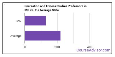 Recreation and Fitness Studies Professors in MD vs. the Average State