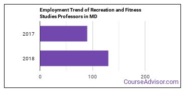 Recreation and Fitness Studies Professors in MD Employment Trend