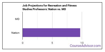 Job Projections for Recreation and Fitness Studies Professors: Nation vs. MD