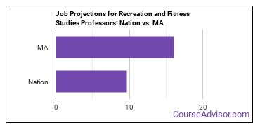 Job Projections for Recreation and Fitness Studies Professors: Nation vs. MA