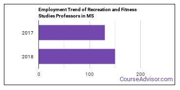 Recreation and Fitness Studies Professors in MS Employment Trend