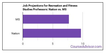Job Projections for Recreation and Fitness Studies Professors: Nation vs. MS