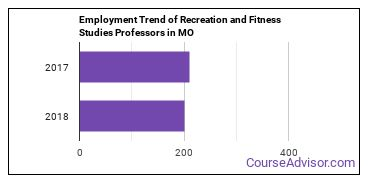 Recreation and Fitness Studies Professors in MO Employment Trend