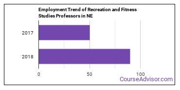 Recreation and Fitness Studies Professors in NE Employment Trend