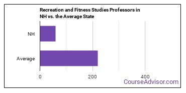 Recreation and Fitness Studies Professors in NH vs. the Average State