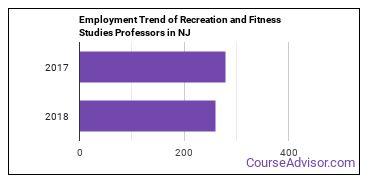 Recreation and Fitness Studies Professors in NJ Employment Trend