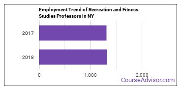 Recreation and Fitness Studies Professors in NY Employment Trend