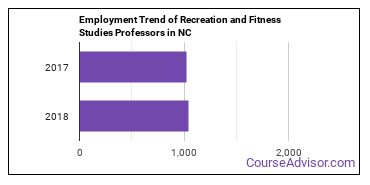 Recreation and Fitness Studies Professors in NC Employment Trend