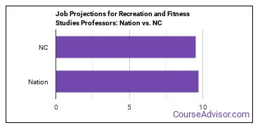 Job Projections for Recreation and Fitness Studies Professors: Nation vs. NC