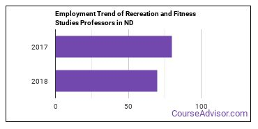Recreation and Fitness Studies Professors in ND Employment Trend