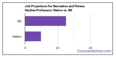Job Projections for Recreation and Fitness Studies Professors: Nation vs. ND
