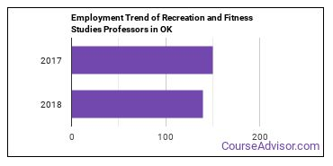 Recreation and Fitness Studies Professors in OK Employment Trend