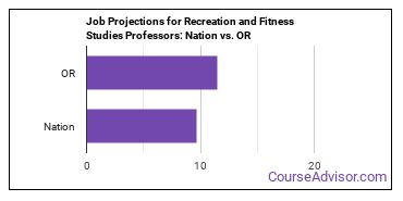 Job Projections for Recreation and Fitness Studies Professors: Nation vs. OR