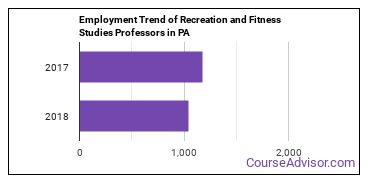 Recreation and Fitness Studies Professors in PA Employment Trend
