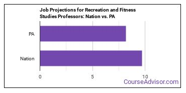 Job Projections for Recreation and Fitness Studies Professors: Nation vs. PA