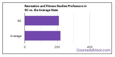Recreation and Fitness Studies Professors in SC vs. the Average State