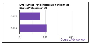 Recreation and Fitness Studies Professors in SC Employment Trend
