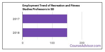 Recreation and Fitness Studies Professors in SD Employment Trend
