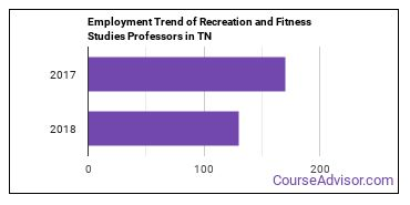 Recreation and Fitness Studies Professors in TN Employment Trend