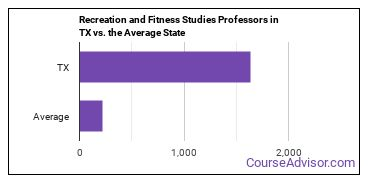 Recreation and Fitness Studies Professors in TX vs. the Average State