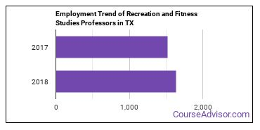 Recreation and Fitness Studies Professors in TX Employment Trend