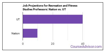 Job Projections for Recreation and Fitness Studies Professors: Nation vs. UT
