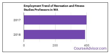 Recreation and Fitness Studies Professors in WA Employment Trend