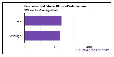 Recreation and Fitness Studies Professors in WV vs. the Average State
