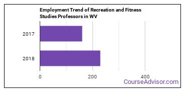 Recreation and Fitness Studies Professors in WV Employment Trend
