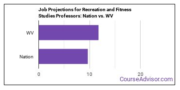 Job Projections for Recreation and Fitness Studies Professors: Nation vs. WV
