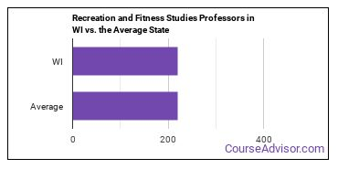 Recreation and Fitness Studies Professors in WI vs. the Average State