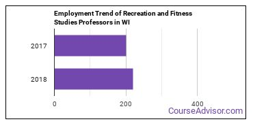 Recreation and Fitness Studies Professors in WI Employment Trend