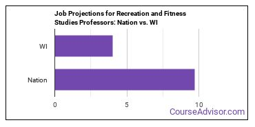 Job Projections for Recreation and Fitness Studies Professors: Nation vs. WI