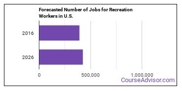 Forecasted Number of Jobs for Recreation Workers in U.S.