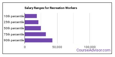 Salary Ranges for Recreation Workers