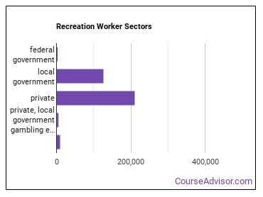 Recreation Worker Sectors