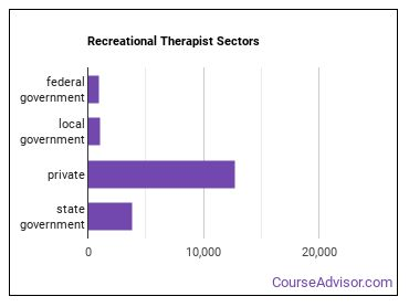 Recreational Therapist Sectors