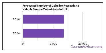 Forecasted Number of Jobs for Recreational Vehicle Service Technicians in U.S.