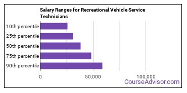 Salary Ranges for Recreational Vehicle Service Technicians