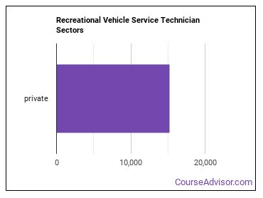Recreational Vehicle Service Technician Sectors