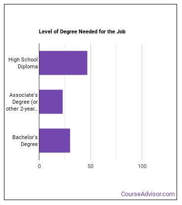 Recycling Coordinator Degree Level