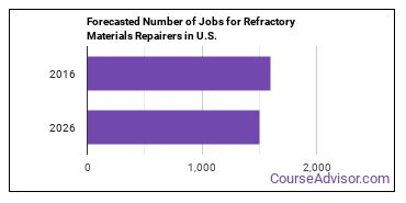 Forecasted Number of Jobs for Refractory Materials Repairers in U.S.