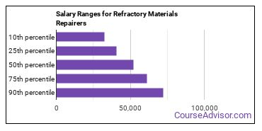 Salary Ranges for Refractory Materials Repairers