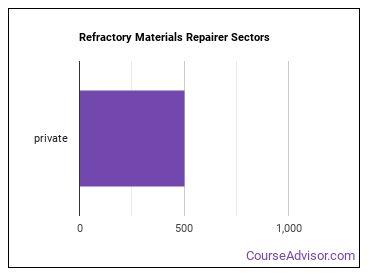 Refractory Materials Repairer Sectors