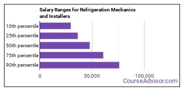 Salary Ranges for Refrigeration Mechanics and Installers