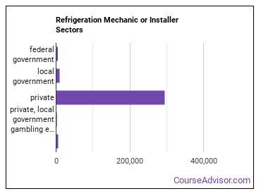 Refrigeration Mechanic or Installer Sectors