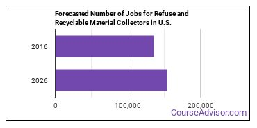 Forecasted Number of Jobs for Refuse and Recyclable Material Collectors in U.S.