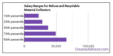 Salary Ranges for Refuse and Recyclable Material Collectors